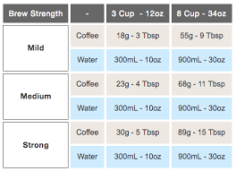 Pour Over Coffee Ratio Chart How To Use A French Press Tools Ratios And Step By Step Guide