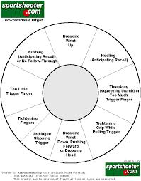 Correction Chart Handgun Target Right Handed Training