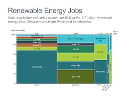 Mekko Chart Creator Marimekko Mekko Chart Of Renewable Energy Jobs Mekko Graphics