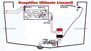 keepalive aerators and fish tank recirculating models the the aerator that will keep bait and fish such as bass alive in baitwells and livewells longer portable and permanent aeration systems