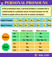 Pronoun Chart With Pictures Personal Pronouns Subject Pronouns Object Pronouns 7 E S L