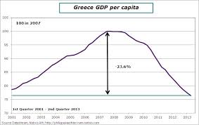 Greek Charts Gdp Dynamics In Greece 3 Frightening Charts Le Blog De