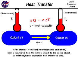 in the process of reaching thermodynamic equilibrium heat is transferred from the warmer object to