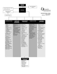 Organizational Chart By Function Revised August 2016