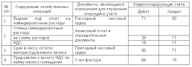 ЭУП Командировка за границу должна быть оформлена приказом руководителя о командировке работника предприятия с указанием фамилии и должности командируемого