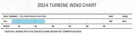 Slingshot Rpm Wind Range Chart Kite Review Slingshot Turbine 2014