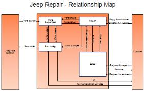 Relationship Map Template Process Maps And Process Mapping