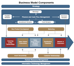 business model business models thinkway strategies