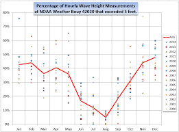 Sea State Chart Wave Height Wave Heights By Month In The Gulf Of Mexico Texas Pelagics