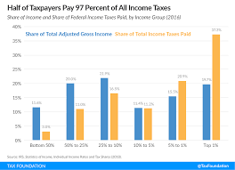 Summary Of The Latest Federal Income Tax Data 2018 Update