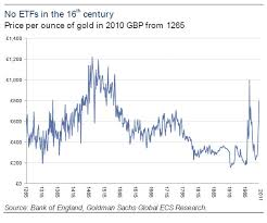 23 Prototypical Gold Price Chart Pounds Sterling