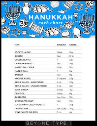 The Hanukkah Survival Guide With Type 1 Diabetes