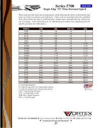 Vortex Catalog