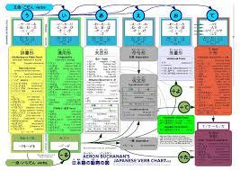 English Verb Chart Pdf File Amb Japanese Verbs Pdf Wikipedia