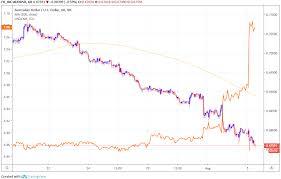 Australian Dollar Hit By Fierce Sell Off In Chinese Renminbi