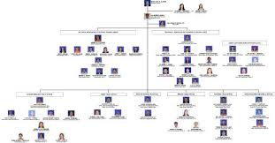 Executive Branch Of The Philippines Organizational Chart Department Of Labor And Employment