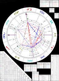 Astrology Of Thomas Alva Edison With Horoscope Chart Quotes