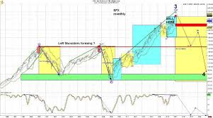 Dse Index Chart Sell Here Chart Says You Have The Green Light To Seize The
