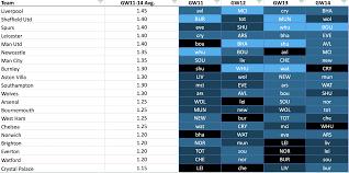 Fpl Chart Fpl Form Vs Fixture Charts Gameweek 15 Fantasy Football Hub