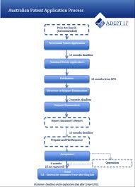 Patent Process Flow Chart Us How To Patent An Invention Adept Ip Patent Trade Mark