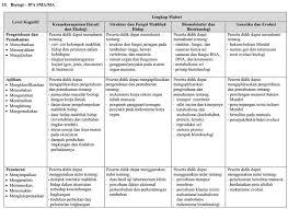 Rencana pelaksanaan pembelajaran (rpp) oleh : Panduan Belajar Un Sma Biologi 2019 Zenius Blog