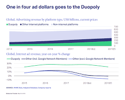 Facebook Revenue Chart Google And Facebooks Duopoly At Risk As Amazon Sets Sights