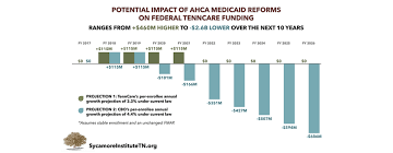 Tenncares Federal Funding Under The Ahca