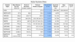 Solar System Chart Worksheet Reference Table Page 15 Solar System Data Chart Hommocks Earth Science Department