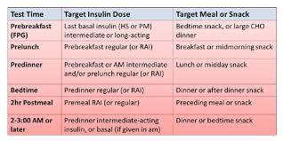Insulin Pen Dosage Chart Module 5 Understanding Insulin Therapy