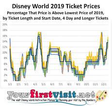 Disney World Ticket Price Chart Implications Of Disney Worlds New Date Based Ticket Pricing