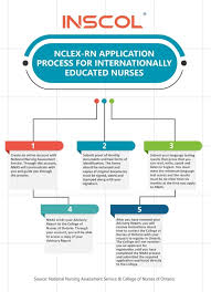 Important Things To Know Before You Study Nursing In Canada