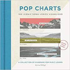 Pop Charts 100 Iconic Song Lyrics Visualized Katrina