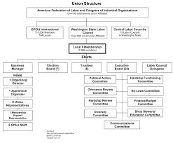 Union Organization Chart