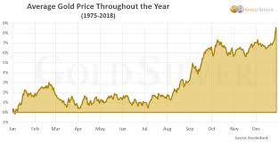 Gold Price Growth Chart Updated The Best Time Of The Year To Buy Gold Silver In