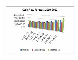 Cash Flow Forecast Chart Financial Plan Cash Flow Forecast Chart