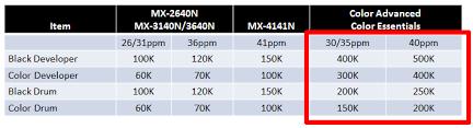 sharp mx 3070n. sharp mx-3070n mx-3570n mx-4070n supplies yield mx 3070n