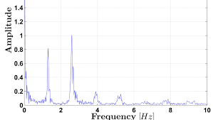 Harmonic Distortion Dft Time Domain Distortion Vs Harmonics Signal Processing
