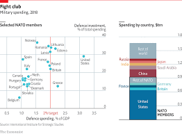 Nato Funding Chart Daily Chart Disputes Over Defence Budgets Will Continue To