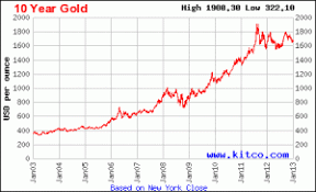 Current Weakness In Gold May Be Buying Opportunity Gold