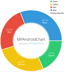 Animated Pie Chart Android Www Bedowntowndaytona Com