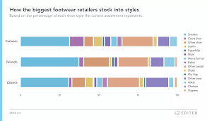 Fancy Footwork Nine Things Data Reveals About The Footwear