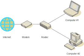images of router wiring diagram   diagramsmodem router diagram networking techledger darren criss