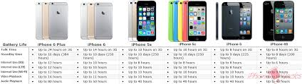 Iphone 6 Plus Vs 6 Vs 5s Vs 5 Vs 4s Battery Life Compared