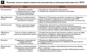 management com ua Управление рисками Функции цели и задачи управления рисками при реализации инвестпроекта ИСП