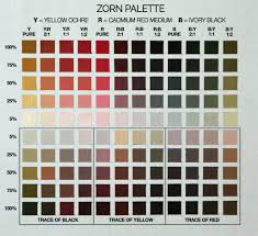 Richards Paint Color Chart Zorn Limited Palette 3 Steps To Learn Its Magic
