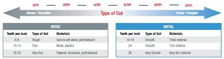 Bandsaw Blade Tpi Chart How To Select The Right Jig Saw Blade Vermont American