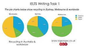 Ielts Writing Task 1 Sample Answers St George International