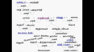 Mahabharata Family Tree Chart Pdf In Hindi Mahabharat Family Tree Part 1
