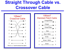 physical layer issues transmission media and network cabling ppt 75 straight through cable vs