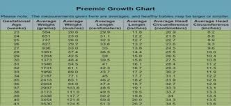 Premature Baby Height Weight Chart Know About Premature Baby Weight Gain And Weight Chart